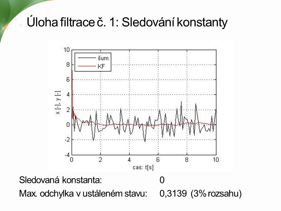 Úloha filtrace č. 1: Sledování konstanty Sledovaná konstanta: 0 Max. odchylka v ustáleném stavu: 0,3139 (3% rozsahu)