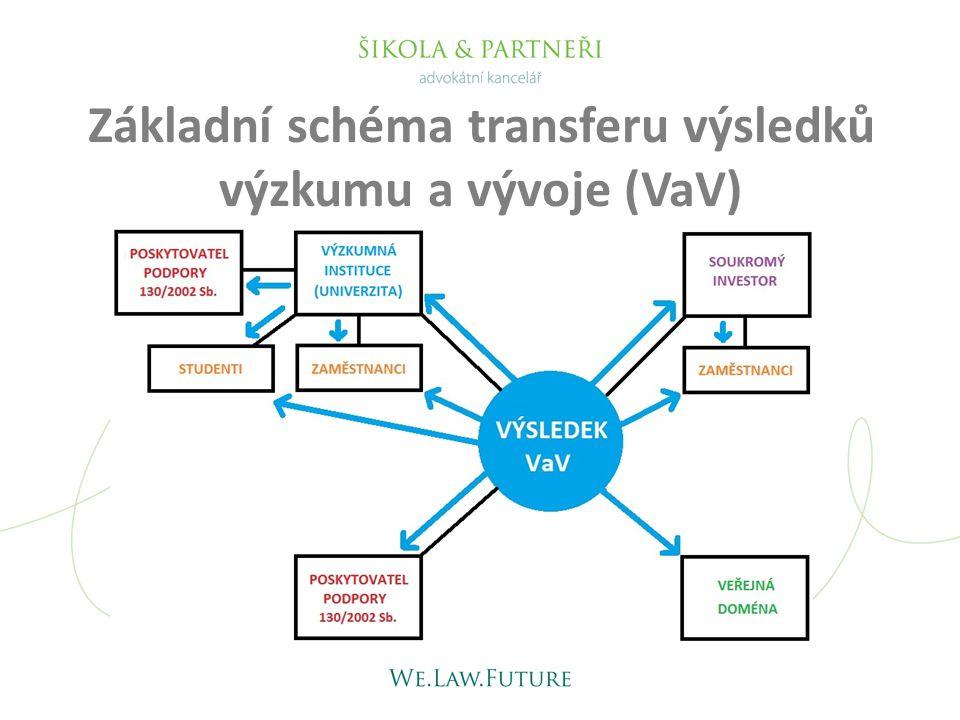 Základní schéma transferu výsledků výzkumu a vývoje (VaV)