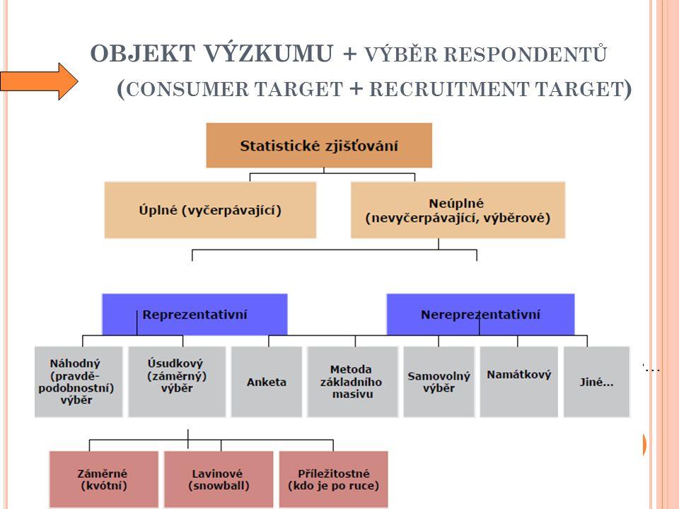 OBJEKT VÝZKUMU + VÝBĚR RESPONDENTŮ ( CONSUMER TARGET + RECRUITMENT TARGET ) Vyčerpávající šetření Nevyčerpávající šetření Výběrová šetření Pravděpodobnostní výběr (náhodný) Záměrný výběr Kvótní Typologický Výběr vhodné příležitosti či úsudku, řetězový výběr… Ostatní neúplná šetření Např.