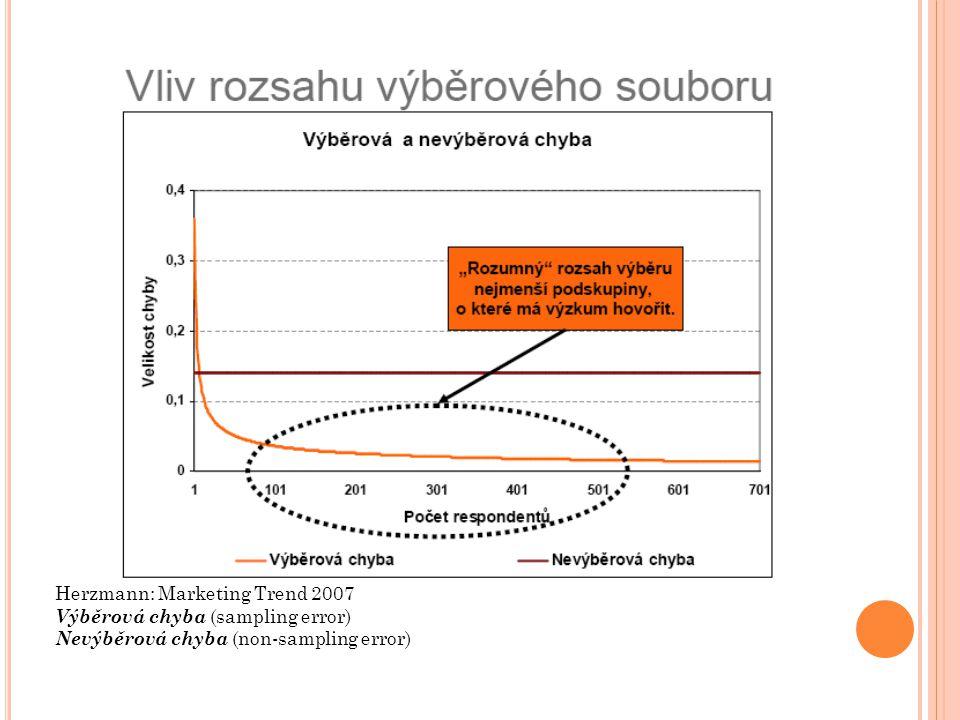 Herzmann: Marketing Trend 2007 Výběrová chyba (sampling error) Nevýběrová chyba (non-sampling error)