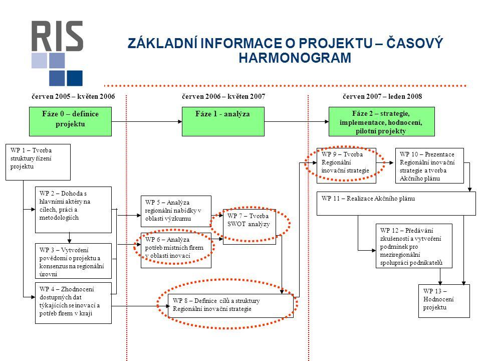 ZÁKLADNÍ INFORMACE O PROJEKTU – ČASOVÝ HARMONOGRAM červen 2005 – květen 2006červen 2007 – leden 2008 Fáze 0 – definice projektu Fáze 1 - analýza Fáze 2 – strategie, implementace, hodnocení, pilotní projekty WP 1 – Tvorba struktury řízení projektu WP 2 – Dohoda s hlavními aktéry na cílech, práci a metodologiích WP 3 – Vytvoření povědomí o projektu a konsenzus na regionální úrovni WP 4 – Zhodnocení dostupných dat týkajících se inovací a potřeb firem v kraji WP 5 – Analýza regionální nabídky v oblasti výzkumu WP 7 – Tvorba SWOT analýzy WP 6 – Analýza potřeb místních firem v oblasti inovací WP 8 – Definice cílů a struktury Regionální inovační strategie WP 9 – Tvorba Regionální inovační strategie WP 10 – Prezentace Regionální inovační strategie a tvorba Akčního plánu WP 11 – Realizace Akčního plánu WP 12 – Předávání zkušeností a vytvoření podmínek pro meziregionální spolupráci podnikatelů WP 13 – Hodnocení projektu červen 2006 – květen 2007