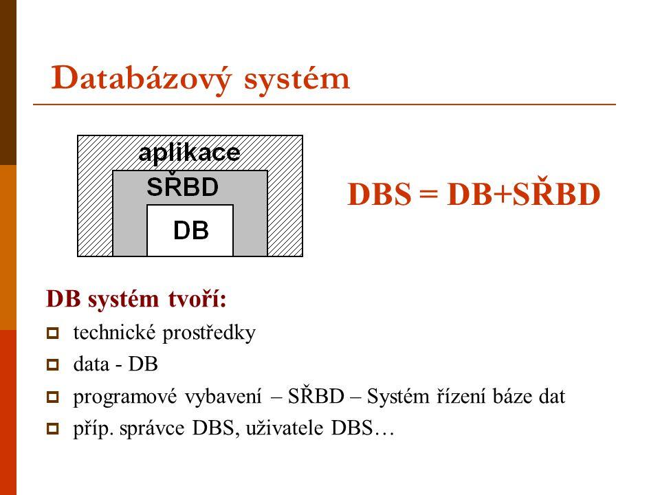 Databázový systém DB systém tvoří:  technické prostředky  data - DB  programové vybavení – SŘBD – Systém řízení báze dat  příp. správce DBS, uživa