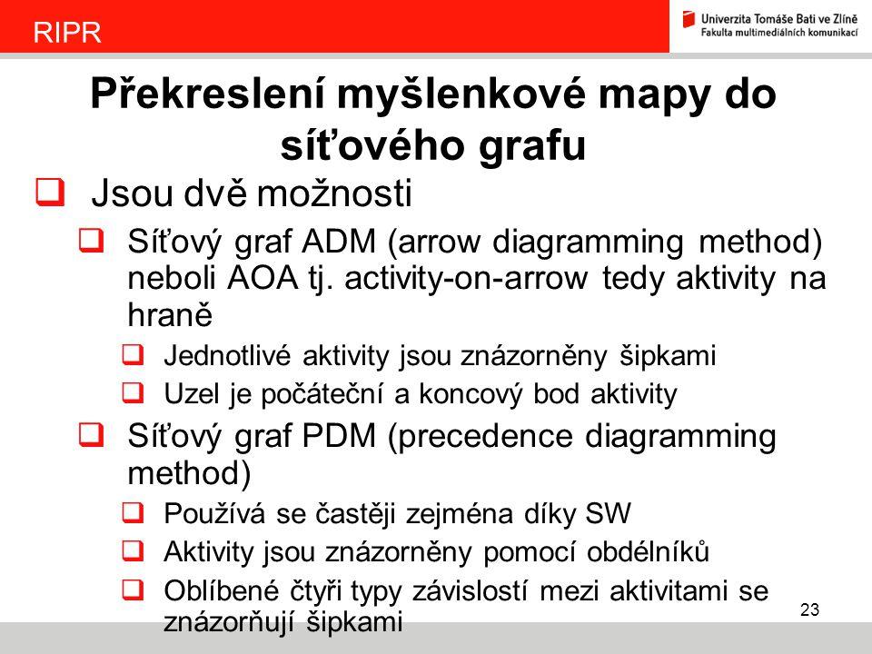 23  Jsou dvě možnosti  Síťový graf ADM (arrow diagramming method) neboli AOA tj. activity-on-arrow tedy aktivity na hraně  Jednotlivé aktivity jsou
