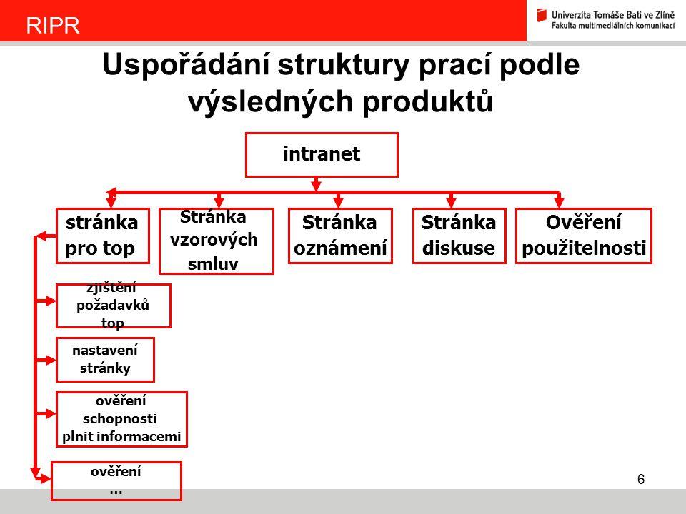 6 Uspořádání struktury prací podle výsledných produktů RIPR intranet stránka pro top Stránka vzorových smluv Stránka oznámení Stránka diskuse Ověření