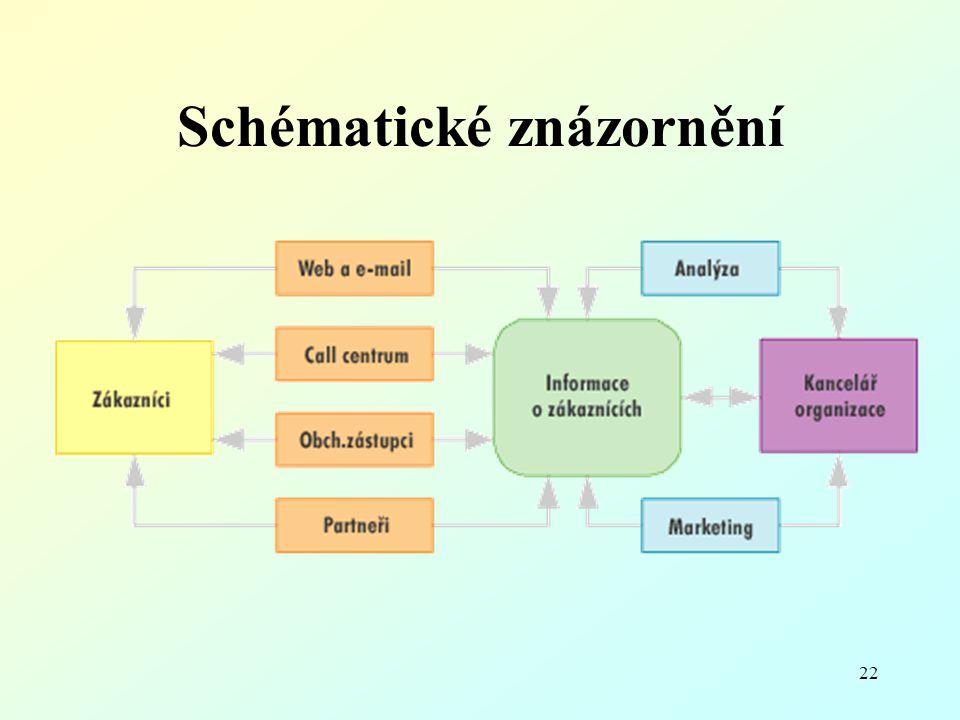 Schématické znázornění 22