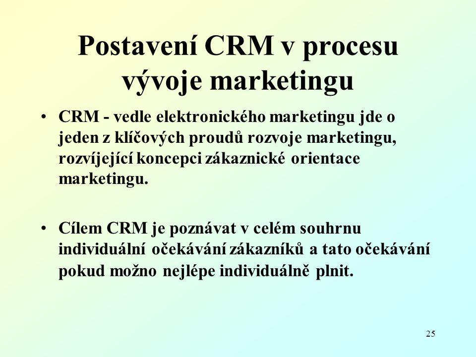 25 Postavení CRM v procesu vývoje marketingu CRM - vedle elektronického marketingu jde o jeden z klíčových proudů rozvoje marketingu, rozvíjející konc