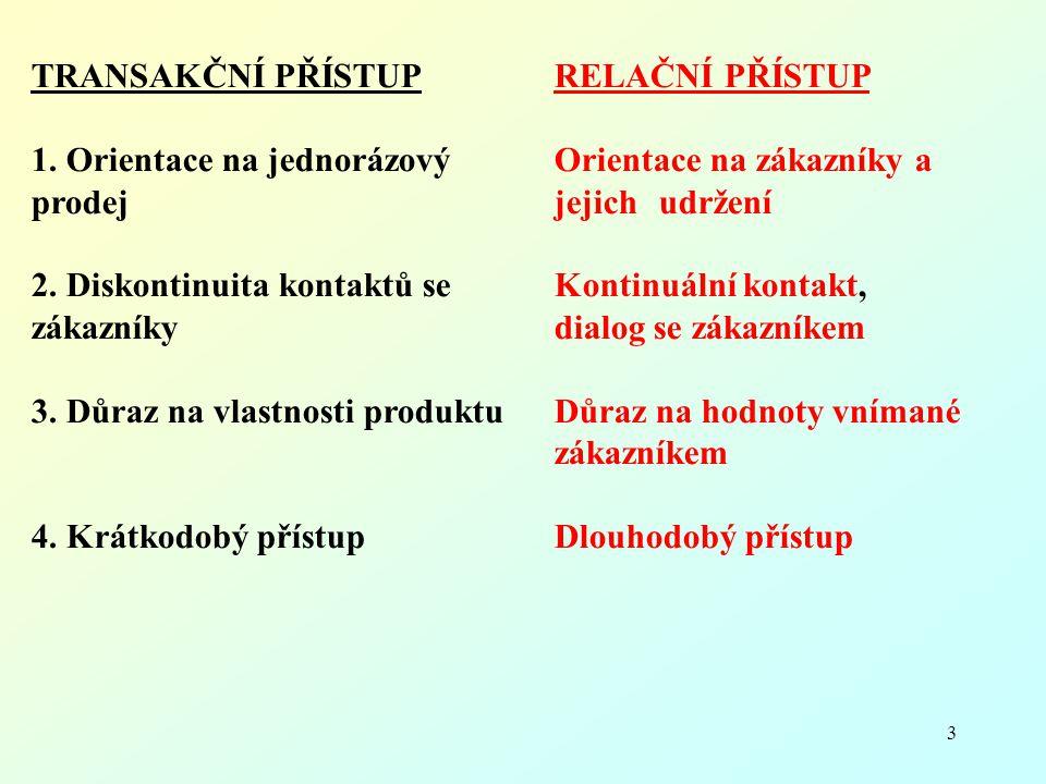 3 TRANSAKČNÍ PŘÍSTUPRELAČNÍ PŘÍSTUP 1. Orientace na jednorázový Orientace na zákazníky a prodejjejich udržení 2. Diskontinuita kontaktů se Kontinuální