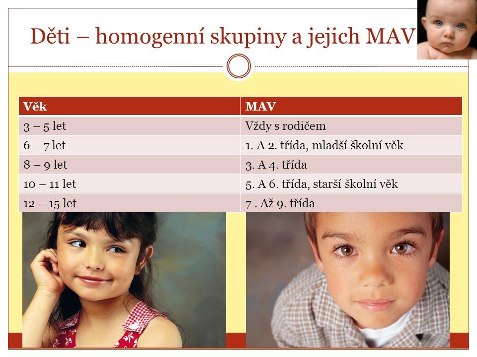 Děti – homogenní skupiny a jejich MAV VěkMAV 3 – 5 letVždy s rodičem 6 – 7 let1. A 2. třída, mladší školní věk 8 – 9 let3. A 4. třída 10 – 11 let5. A