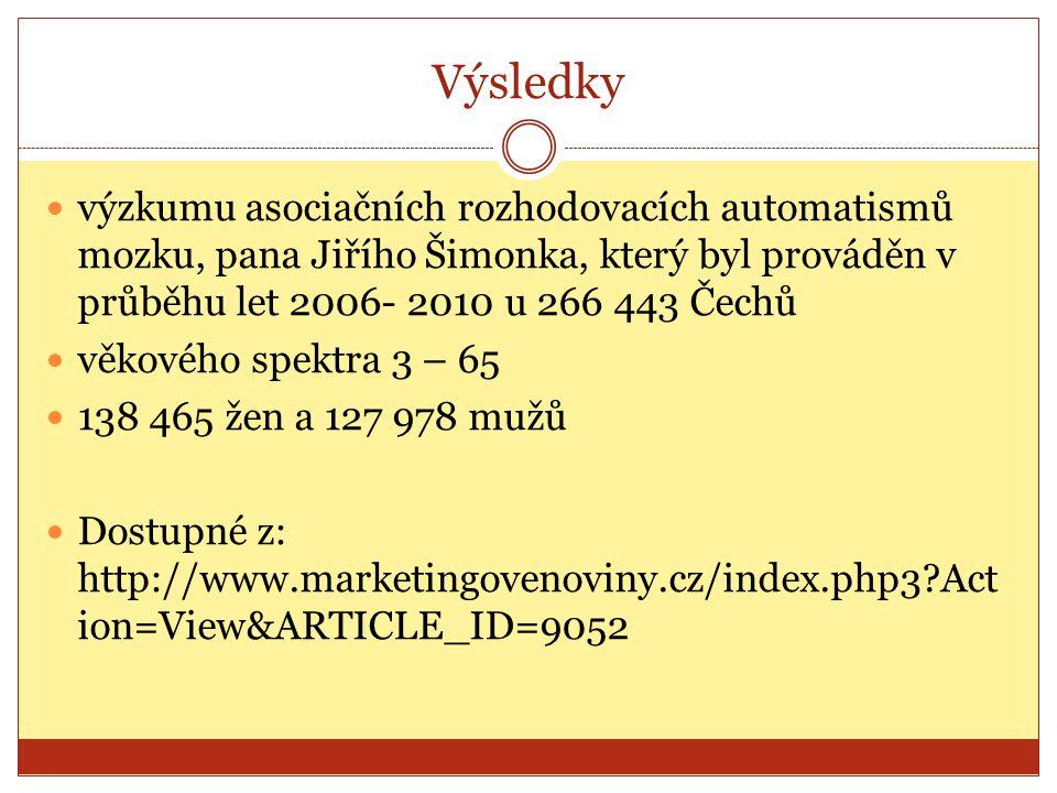 Výsledky výzkumu asociačních rozhodovacích automatismů mozku, pana Jiřího Šimonka, který byl prováděn v průběhu let 2006- 2010 u 266 443 Čechů věkovéh