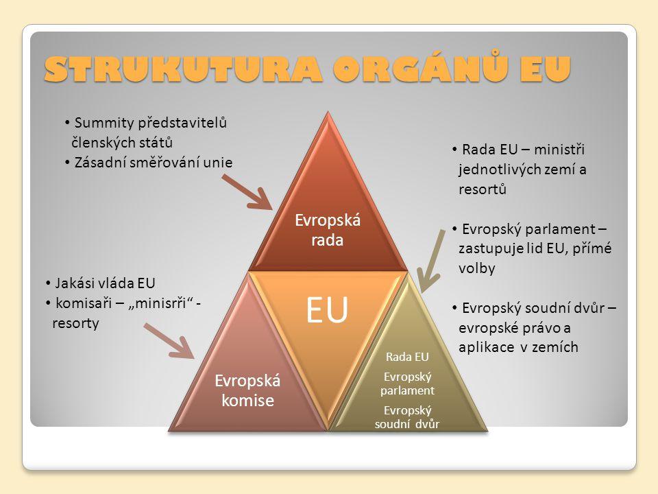STRUKUTURA ORGÁNŮ EU Evropská rada Evropská komise EU Rada EU Evropský parlament Evropský soudní dvůr Summity představitelů členských států Zásadní sm