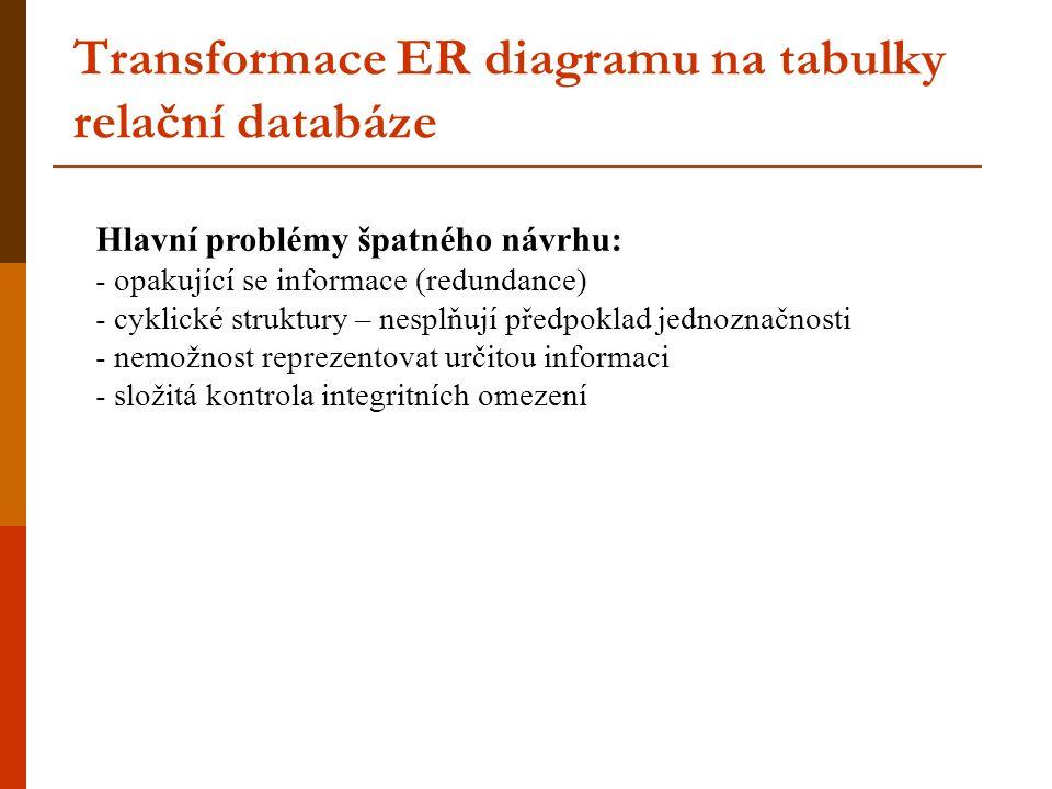 Transformace ER diagramu na tabulky relační databáze Hlavní problémy špatného návrhu: - opakující se informace (redundance) - cyklické struktury – nes