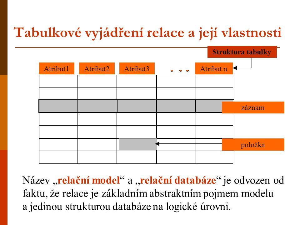 """Tabulkové vyjádření relace a její vlastnosti Atribut2Atribut3Atribut nAtribut1 záznam položka Struktura tabulky Název """"relační model"""" a """"relační datab"""