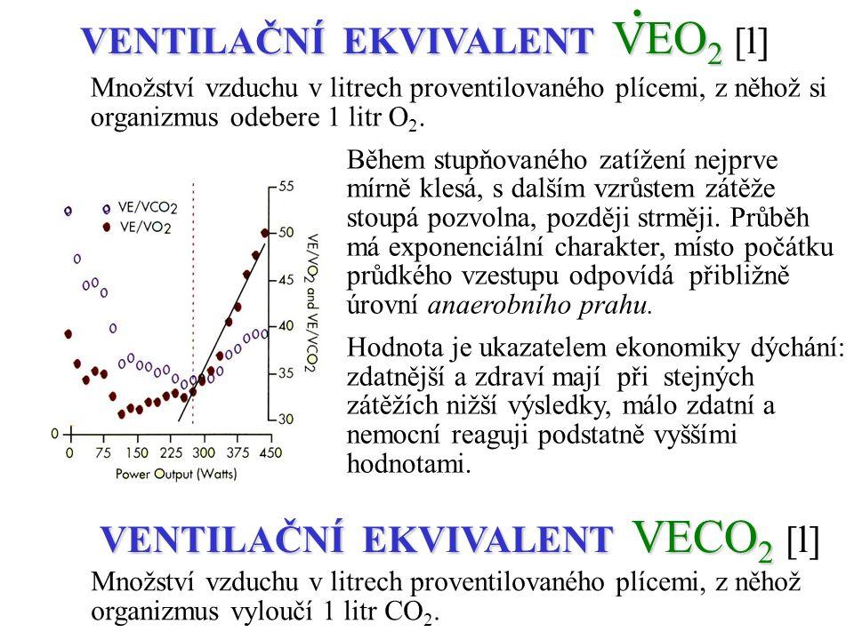 POMĚR RESPIRAČNÍ VÝMĚNY RER Kritérium dosažení maximální metabolické úrovně informace o podílu metabolizmu energetických ekvivalentů parametr pro neinvazivní určení anaerobního prahu TEPOVÝ KYSLÍK VO 2 :SF TEPOVÝ KYSLÍK VO 2 :SF [ml] Množství kyslíku dodané tkáním jedním tepem ukazatel výkonnosti i ekonomiky práce transportního systému (čim vyšší, tím příznivější).