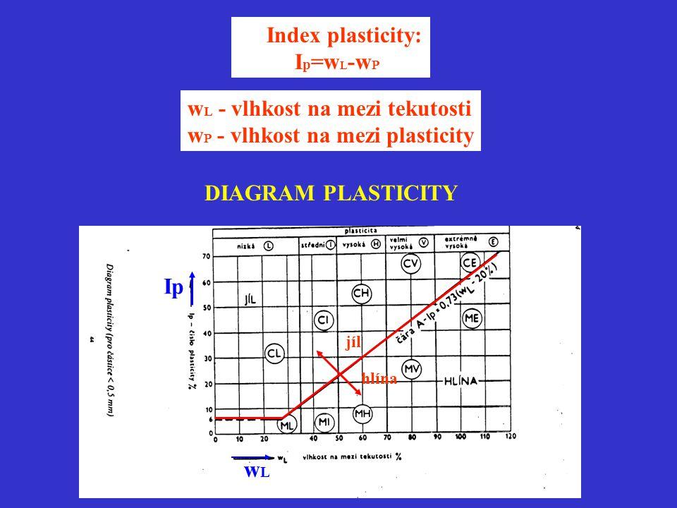 Index plasticity: I p =w L -w P w L - vlhkost na mezi tekutosti w P - vlhkost na mezi plasticity DIAGRAM PLASTICITY jíl hlína wLwL Ip
