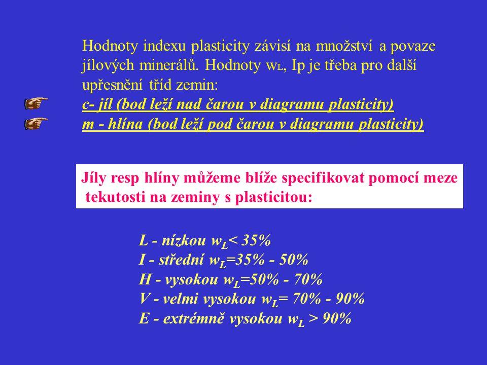 Hodnoty indexu plasticity závisí na množství a povaze jílových minerálů. Hodnoty w L, Ip je třeba pro další upřesnění tříd zemin: c- jíl (bod leží nad