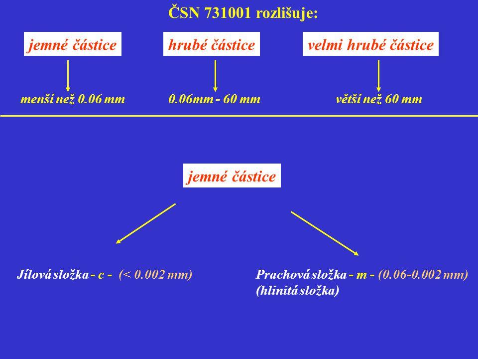 ČSN 731001 rozlišuje: jemné částicehrubé částicevelmi hrubé částice Jílová složka - c - (< 0.002 mm)Prachová složka - m - (0.06-0.002 mm) (hlinitá slo