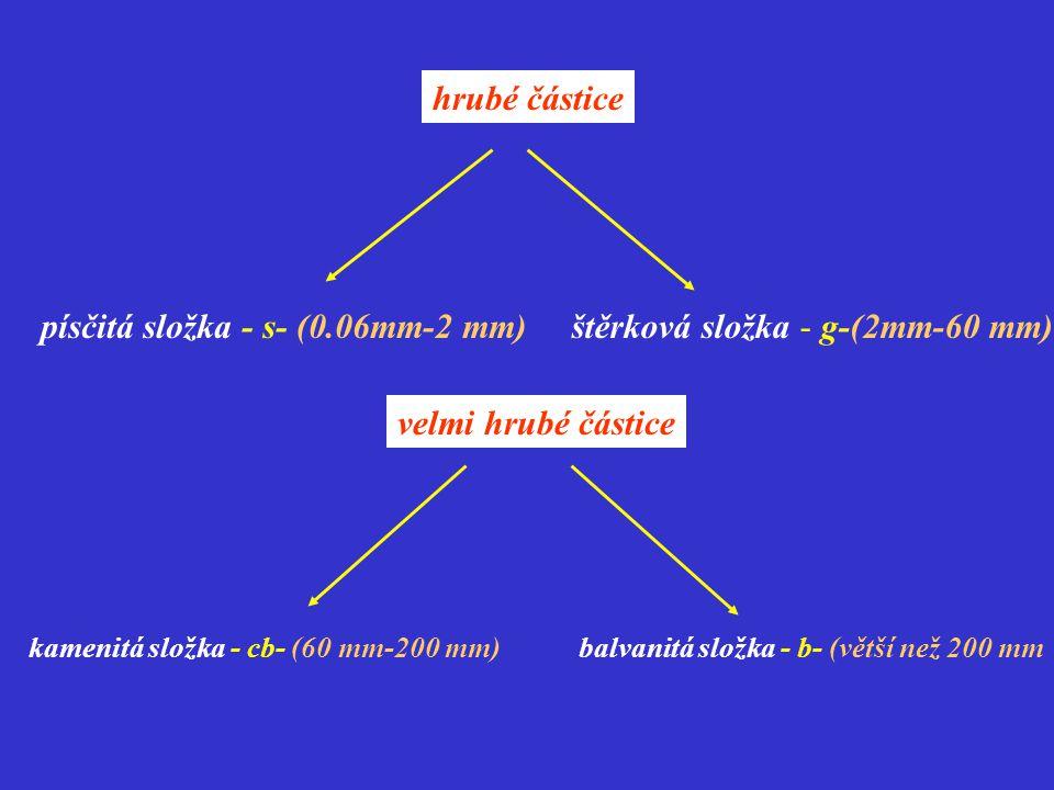 hrubé částice písčitá složka - s- (0.06mm-2 mm)štěrková složka - g-(2mm-60 mm) velmi hrubé částice kamenitá složka - cb- (60 mm-200 mm)balvanitá složk