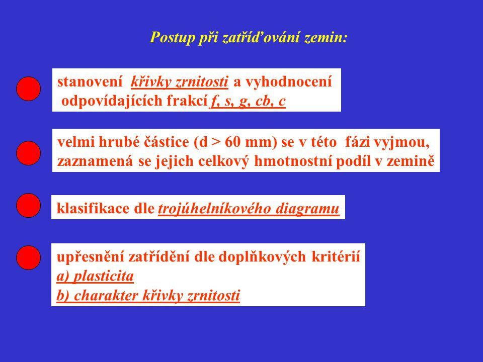 % g % s %f G1=GWG2=GPS1=SW S2=SP G3=G-F S3=S-F G4=GM G5=GC S4=SM S5=SC F1=MG F2=CG F3=MS F4=CS F5=ML,MI F6=CL,CI F7=MH,MV,ME F8=CH,CV,CE 0 % 5 % 15 % 35 % 65 % štěrk hlinitý štěrk jílovitý písek hlinitý písek jílovitý hlína štěrkovitá jíl štěrkovitý hlína písčitá jíl písčitý písek dobře zrněnýpísek špatně zrněný štěrk dobře zrněný štěrk špatně zrněný ML- hlína s nízkou plasticitou MI - hlína se střední plasticitou MH - hlína s vysokou plasticitou MV - hlína s velmi vysokou plasticitou ME - hlína s extrémně vysokou plasticitou CL- hlína s nízkou plasticitou CI - hlína se střední plasticitou CH - hlína s vysokou plasticitou CV - hlína s velmi vysokou plasticitou CE - hlína s extrémně vysokou plasticitou