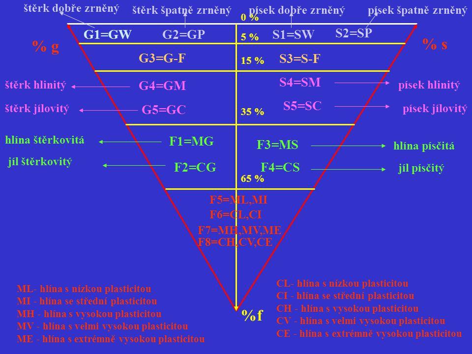 % g % s %f G1=GWG2=GPS1=SW S2=SP G3=G-F S3=S-F G4=GM G5=GC S4=SM S5=SC F1=MG F2=CG F3=MS F4=CS F5=ML,MI F6=CL,CI F7=MH,MV,ME F8=CH,CV,CE 0 % 5 % 15 %