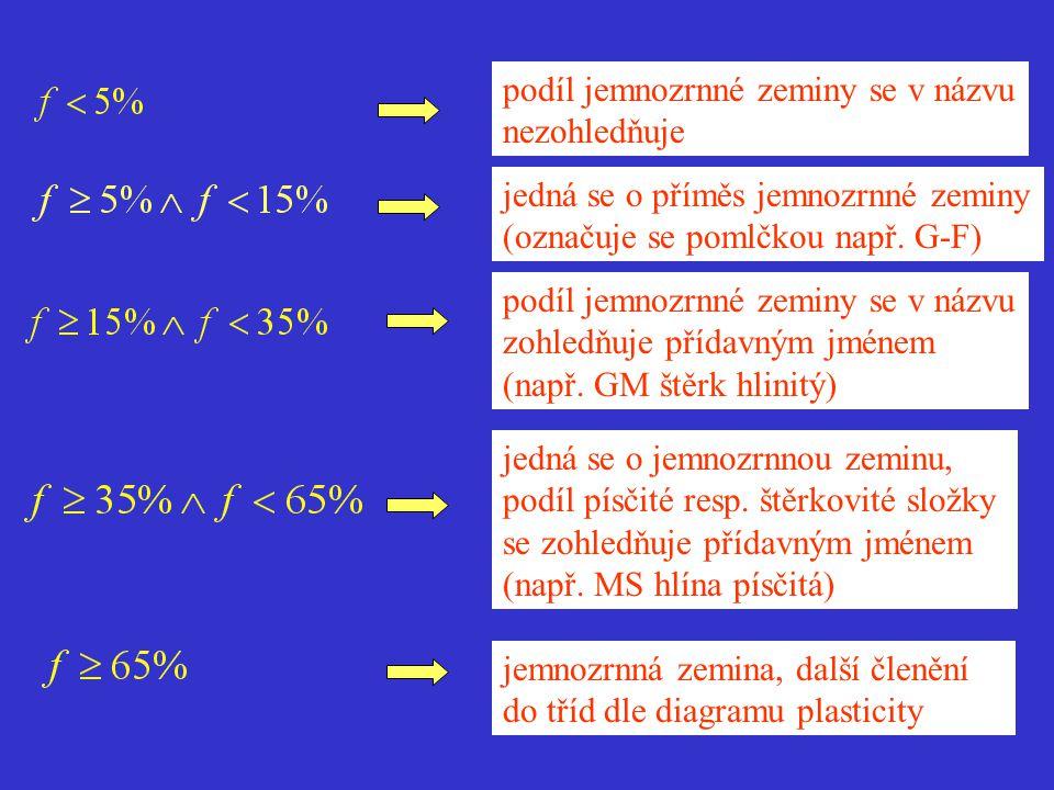 Zohlednění balvanité a kamenité složky: (b+cb) < 20 % jedná se o příměs velmi hrubozrnných složek, vliv příměsi na směrné normové charakteristiky se zanedbává (b+cb) =20% -50% směrná normová hodnota modulu přetvárnosti se zvětšuje o 10 % (b+cb) > 50% obsah hrubozrnných složek určuje samostatné skupiny zemin- zeminy kamenité a zeminy balvanité kamenitá zemina symbol: cb znaky: (b+cb)>50% a cb>b balvanitá zemina symbol:b znaky: (b+cb)>50% a b>cb