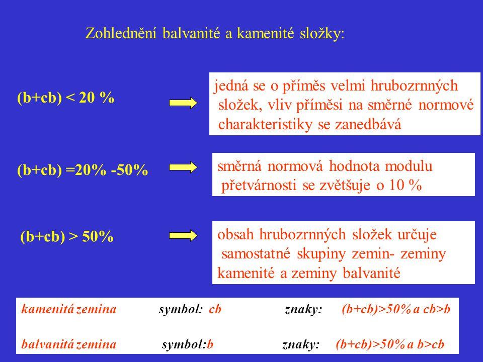 Zohlednění balvanité a kamenité složky: (b+cb) < 20 % jedná se o příměs velmi hrubozrnných složek, vliv příměsi na směrné normové charakteristiky se z