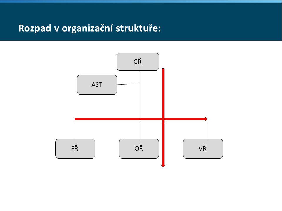 Rozpad v organizační struktuře: GŘ AST FŘOŘVŘ