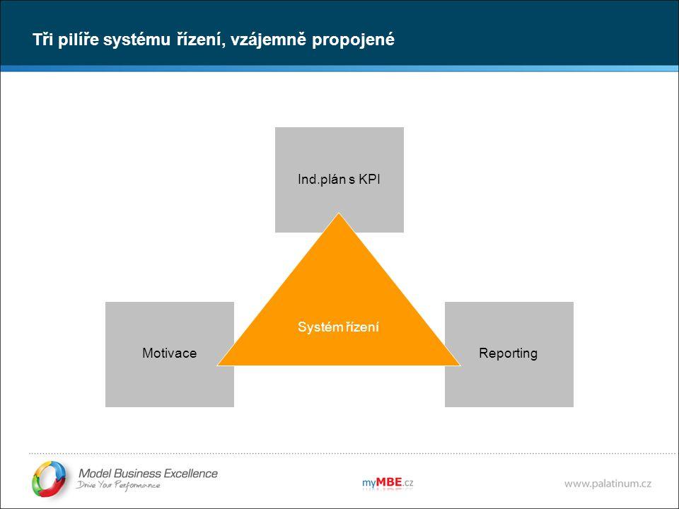 Tři pilíře systému řízení, vzájemně propojené Ind.plán s KPI ReportingMotivace Systém řízení