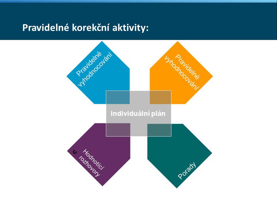 Pravidelné korekční aktivity: Pravidelné vyhodnocování Pravidelné vyhodnocování c Hodnotící rozhovory Porady Individuální plán