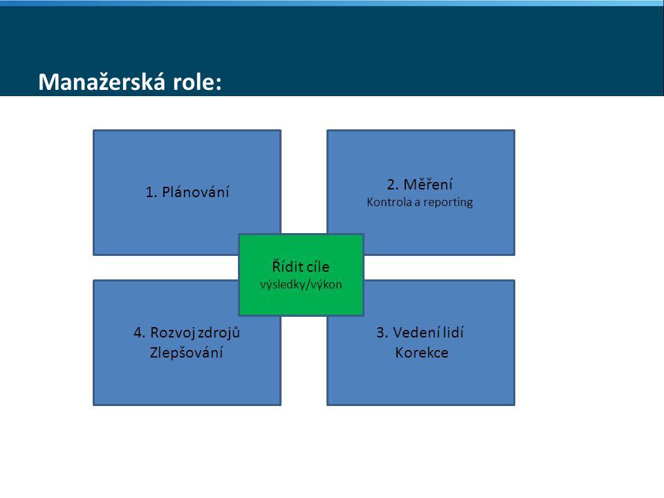 Manažerská role: 1. Plánování 2. Měření Kontrola a reporting 4.