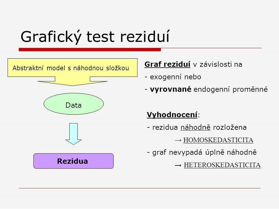 Grafický test reziduí Abstraktní model s náhodnou složkou Data Rezidua Graf reziduí v závislosti na - exogenní nebo - vyrovnané endogenní proměnné Vyhodnocení: - rezidua náhodně rozložena → HOMOSKEDASTICITA - graf nevypadá úplně náhodně → HETEROSKEDASTICITA