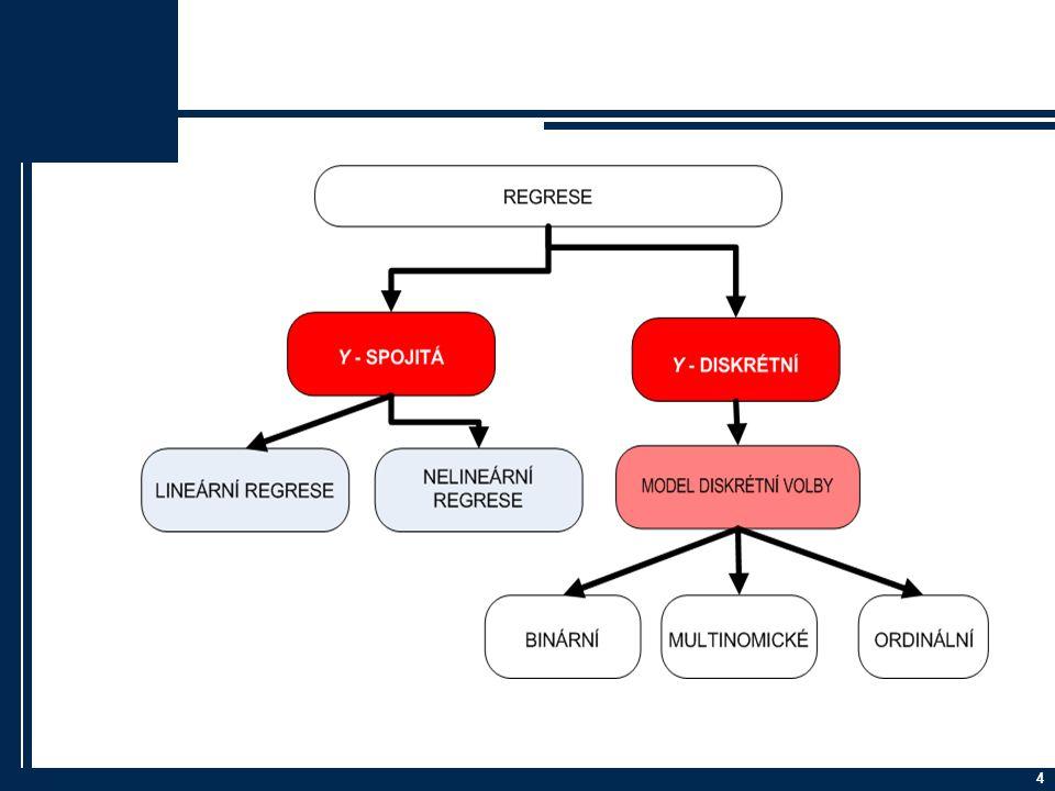 1.Krok – Příprava dat Co vše víme o klientech banky.