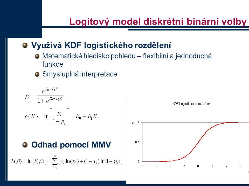 Probitový model diskrétní binární volby Využívá KDF standardního normálního rozdělení Matematické hledisko pohledu – flexibilní a jednoduchá funkce Smysluplná interpretace Odhad pomocí MMV