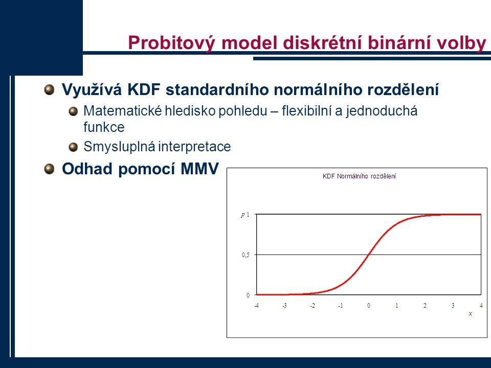 """2. Krok – Odhad modelu Statistika """"lift – vhodná pro nestatistické uživatele modelu 19"""
