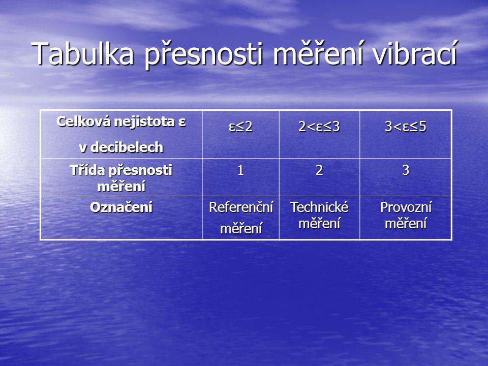 Tabulka přesnosti měření vibrací Celková nejistota ε v decibelech ε≤22<ε≤33<ε≤5 Třída přesnosti měření 123 Označení Referenční měření Technické měření