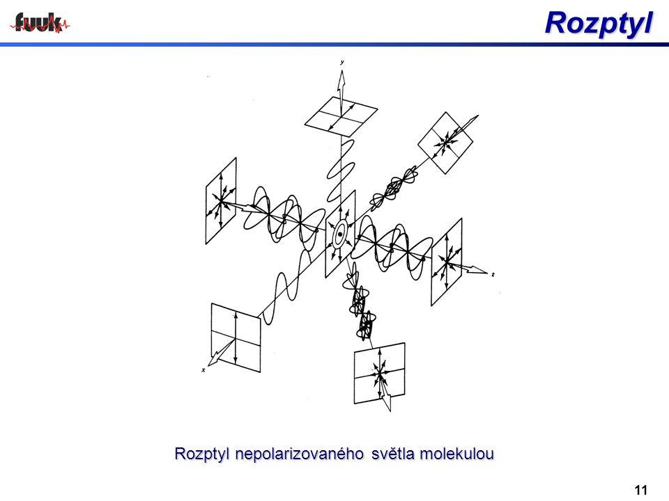 Rozptyl Rozptyl Rozptyl nepolarizovaného světla molekulou 11