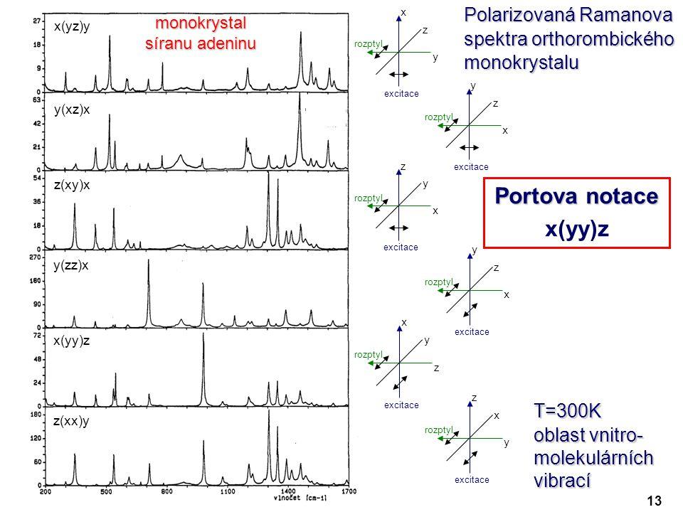 x y z excitace rozptyl y x z excitace rozptyl z x y excitace rozptyl y x z excitace rozptyl x z y excitace rozptyl z y x excitace rozptyl Polarizovaná Ramanova spektra orthorombického monokrystalu T=300K oblast vnitro- molekulárních vibrací monokrystal síranu adeninu x(yz)y y(xz)x z(xy)x y(zz)x x(yy)z z(xx)y Portova notace x(yy)z 13
