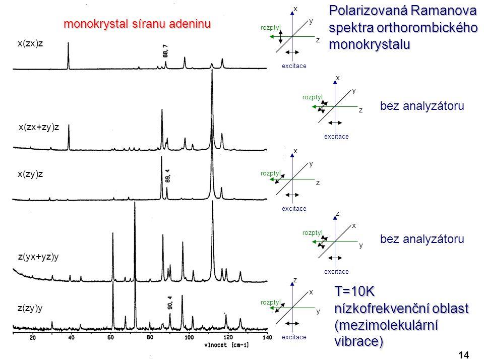 x z y excitace rozptyl x z y excitace rozptyl z y x excitace rozptyl z y x excitace rozptyl x z y excitace rozptyl Polarizovaná Ramanova spektra orthorombického monokrystalu T=10K nízkofrekvenční oblast (mezimolekulární vibrace) x(zx)z x(zx+zy)z z(yx+yz)y x(zy)z z(zy)y bez analyzátoru 14 monokrystal síranu adeninu
