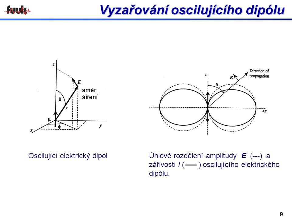Vyzařování oscilujícího dipólu Vyzařování oscilujícího dipólu Úhlové rozdělení amplitudy E (---) a zářivosti I ( ) oscilujícího elektrického dipólu.