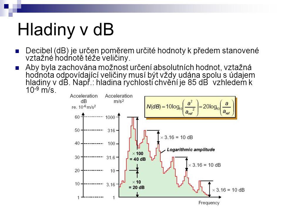 Hladiny v dB Decibel (dB) je určen poměrem určité hodnoty k předem stanovené vztažné hodnotě téže veličiny.