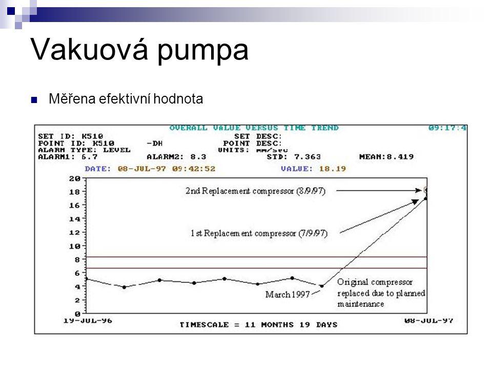Vakuová pumpa Měřena efektivní hodnota