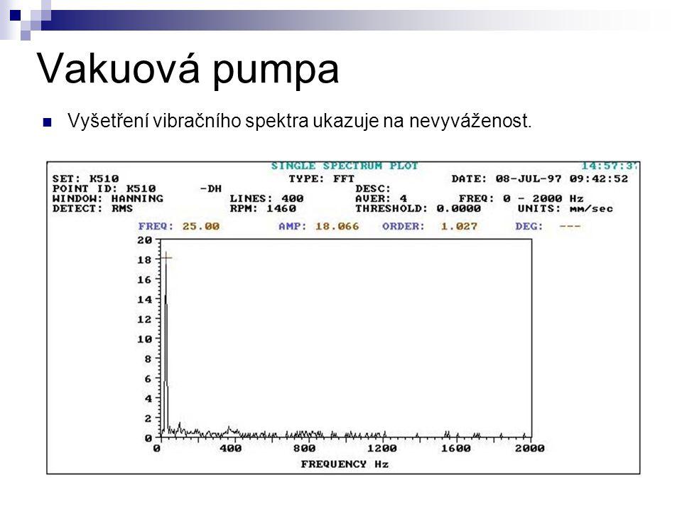 Vakuová pumpa Vyšetření vibračního spektra ukazuje na nevyváženost.