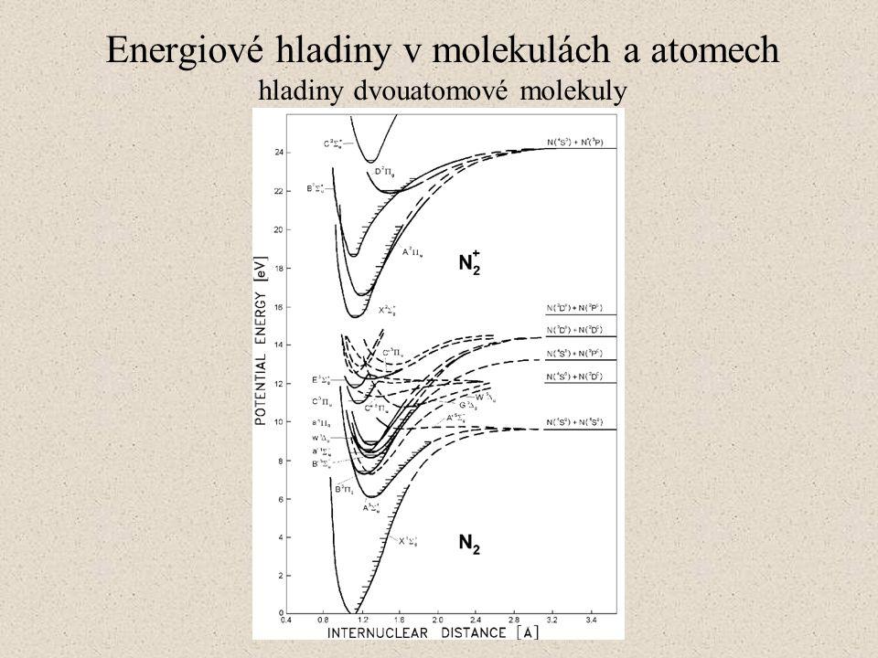 Energiové hladiny v molekulách a atomech hladiny dvouatomové molekuly