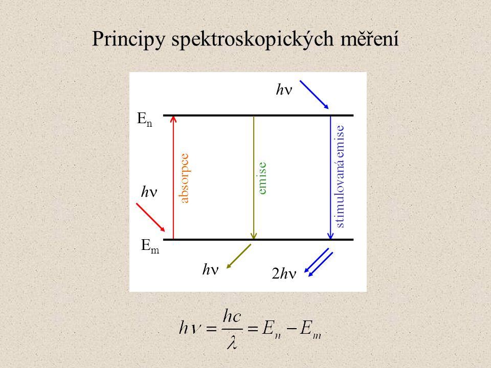 Principy spektroskopických měření h h h 2h absorpce emise stimulovaná emise EnEn EmEm