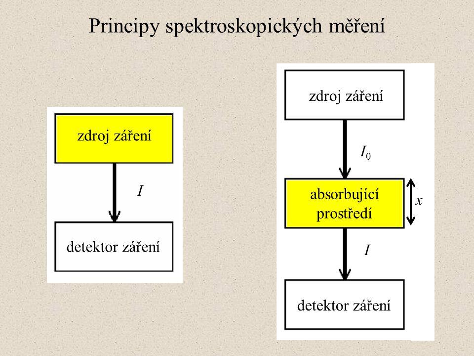Principy spektroskopických měření zdroj záření detektor záření absorbující prostředí I0I0 I x zdroj záření detektor záření I