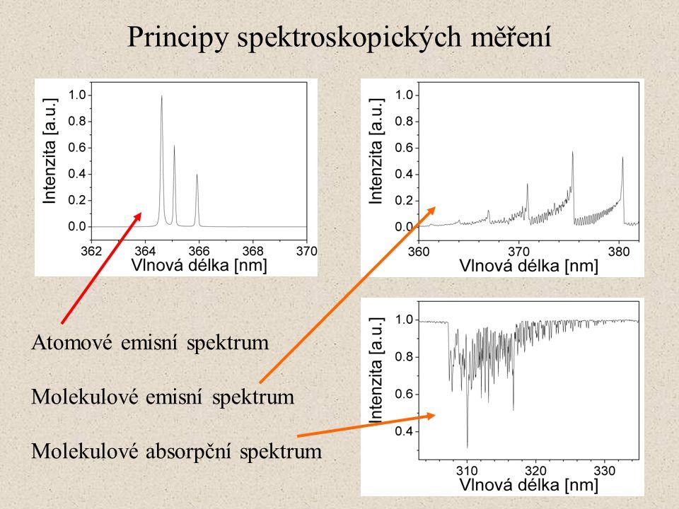 Principy spektroskopických měření Atomové emisní spektrum Molekulové emisní spektrum Molekulové absorpční spektrum