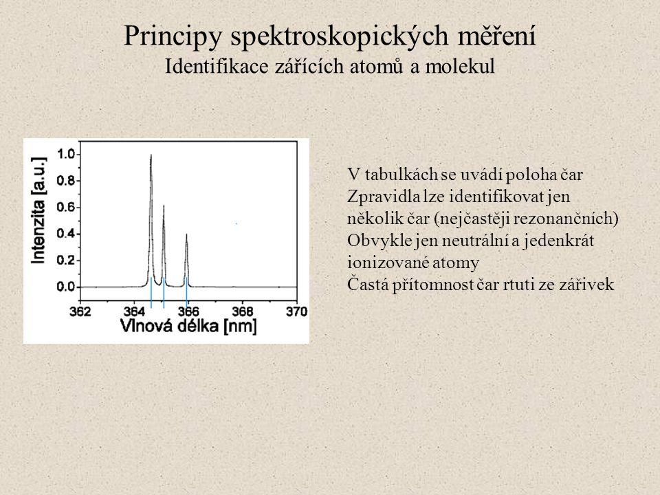 Principy spektroskopických měření Identifikace zářících atomů a molekul V tabulkách se uvádí poloha čar Zpravidla lze identifikovat jen několik čar (n