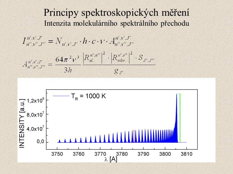 Principy spektroskopických měření Intenzita molekulárního spektrálního přechodu