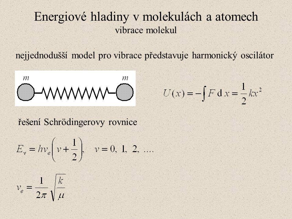 Absorpční spektroskopie Lambertův zákon: I = I 0 e -bx
