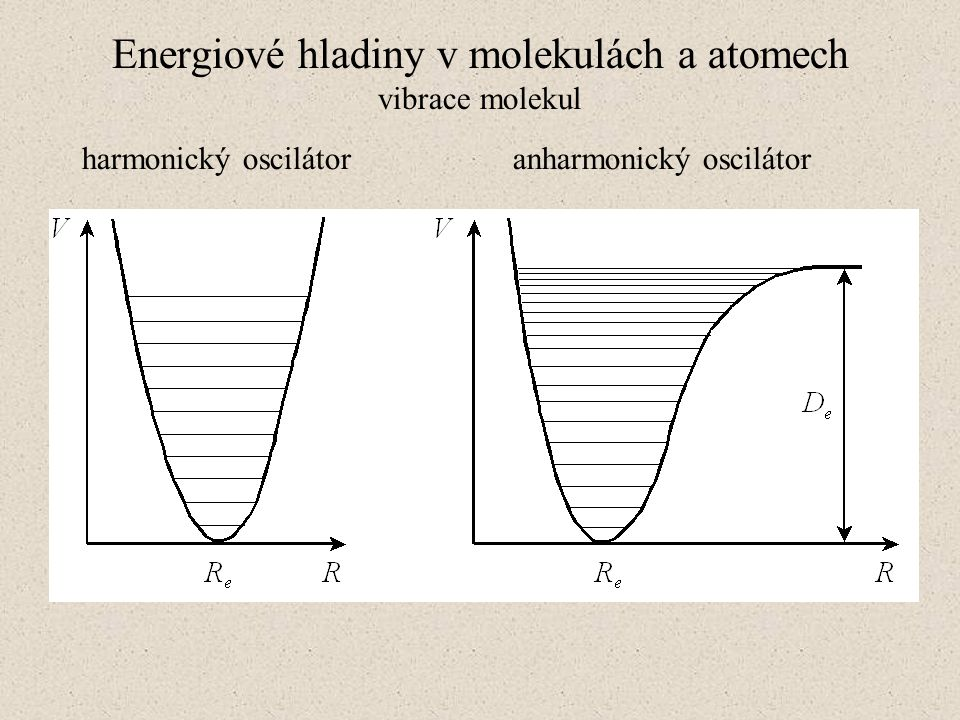 Energiové hladiny v molekulách a atomech vibrace molekul harmonický oscilátor anharmonický oscilátor