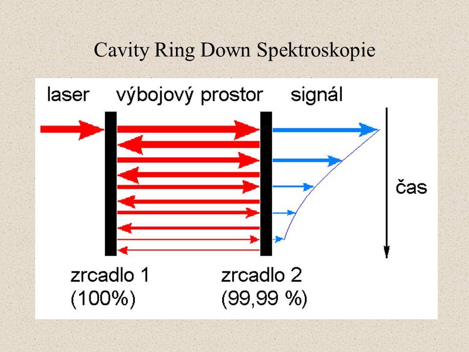 Cavity Ring Down Spektroskopie